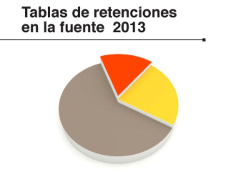 Tabla de retenciones en la fuente 2013