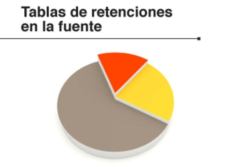 Tabla de retención en la fuente 2015